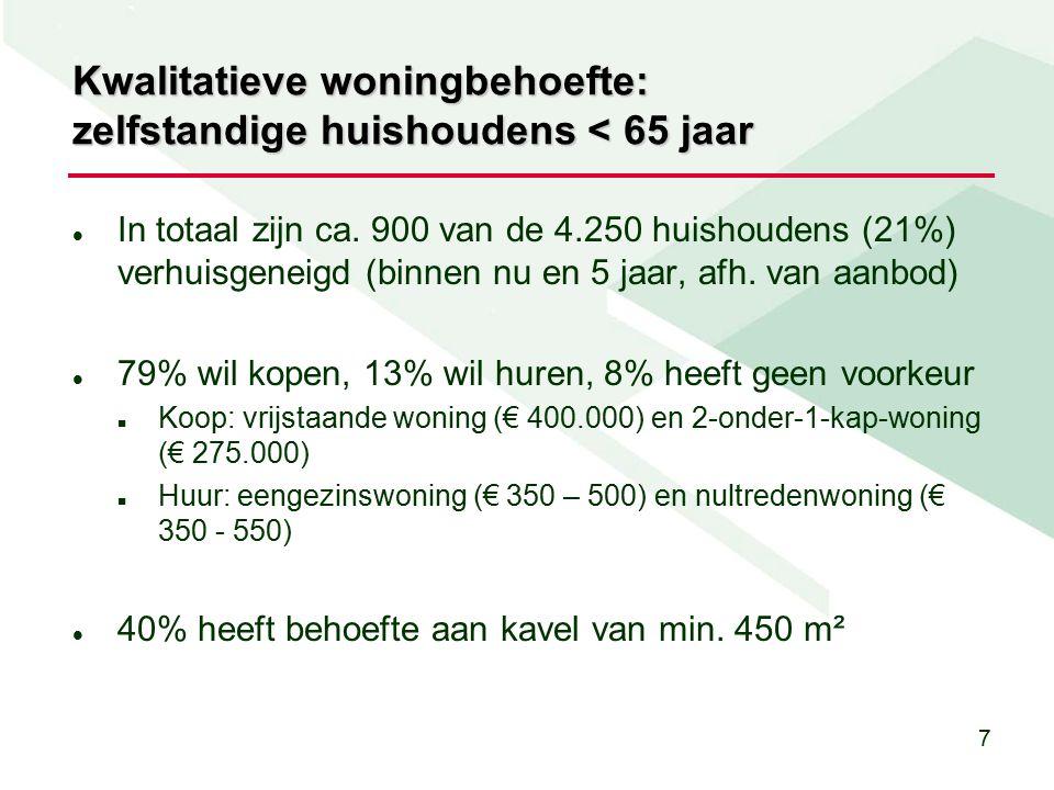 18 Resultaten werkconferentie 5 maart Meer bouwen in komende 5 jaar dan provincie aangeeft: inlopen woningtekort.