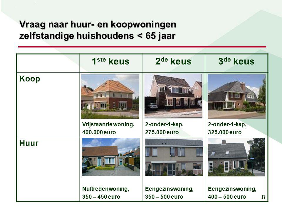 8 Vraag naar huur- en koopwoningen zelfstandige huishoudens < 65 jaar 1 ste keus2 de keus3 de keus Koop Vrijstaande woning.