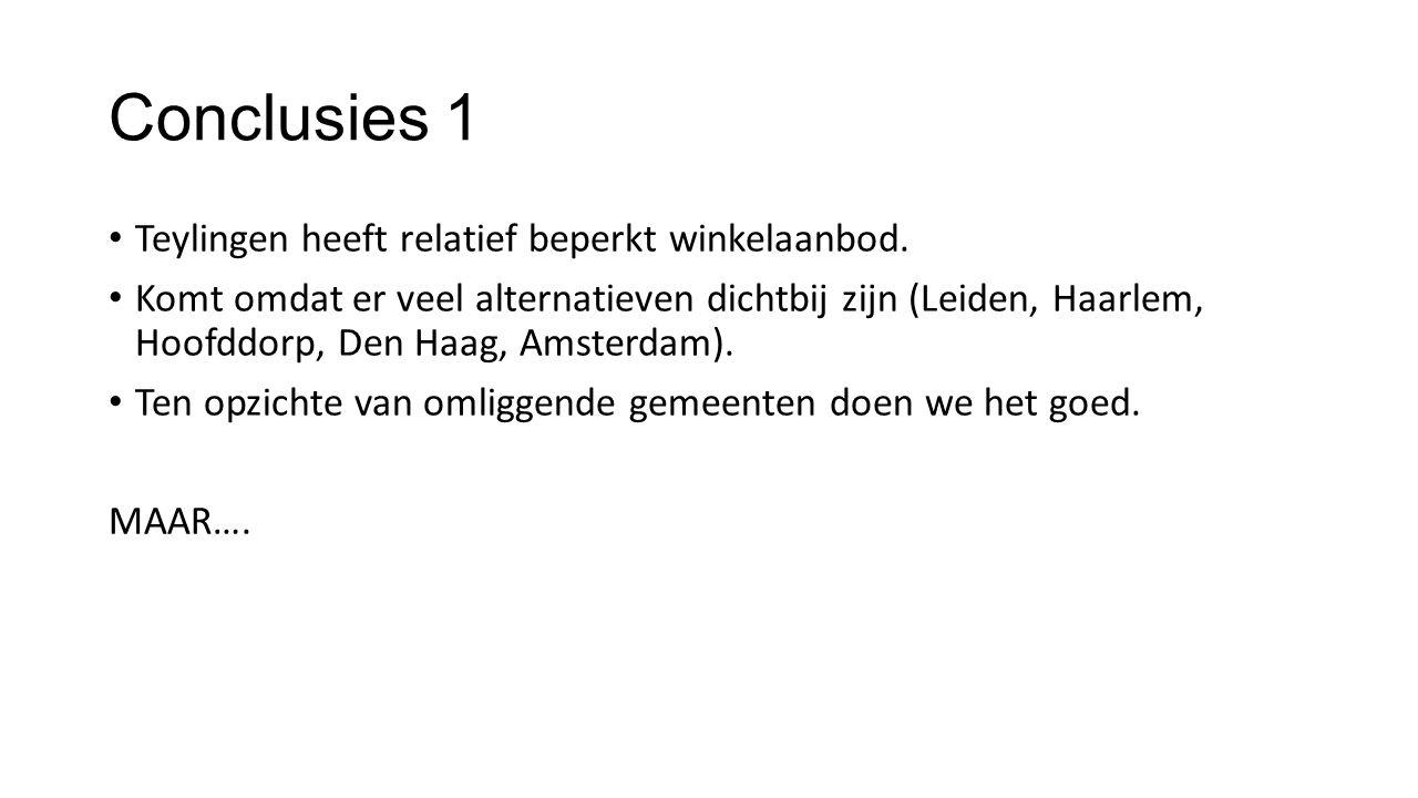 Conclusies 1 Teylingen heeft relatief beperkt winkelaanbod. Komt omdat er veel alternatieven dichtbij zijn (Leiden, Haarlem, Hoofddorp, Den Haag, Amst