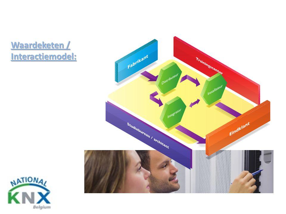 Waardeketen / Interactiemodel: