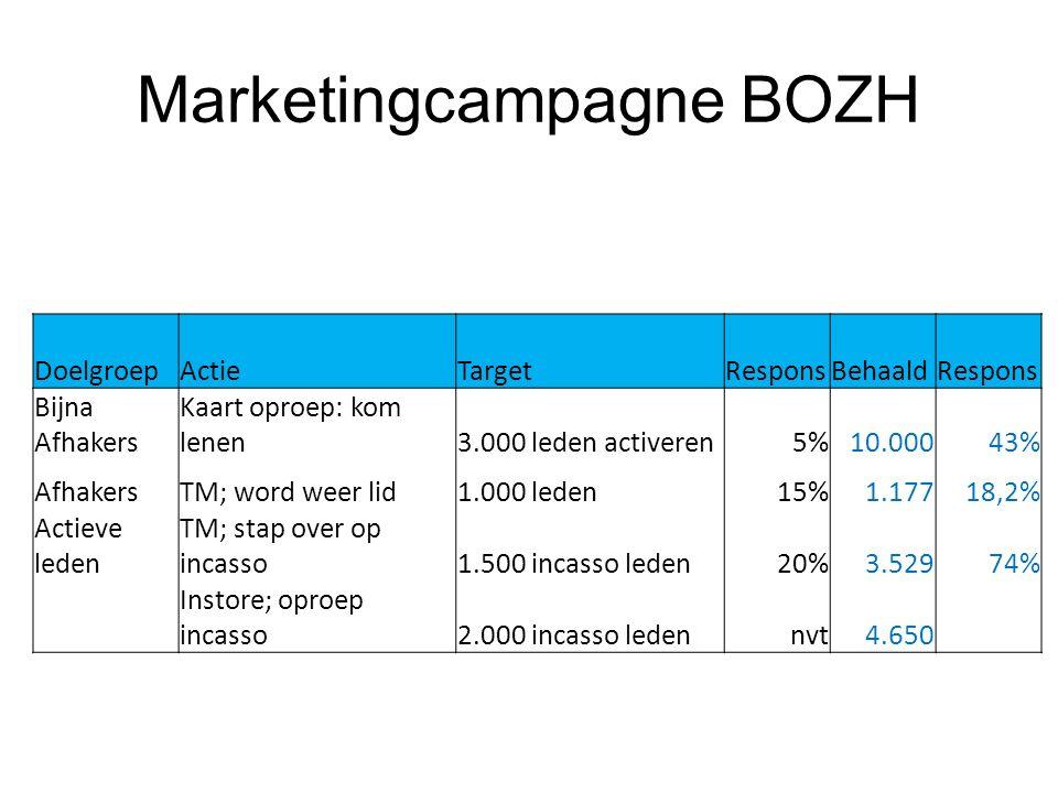 Marketingcampagne BOZH DoelgroepActieTargetResponsBehaaldRespons Bijna Afhakers Kaart oproep: kom lenen3.000 leden activeren5%10.00043% AfhakersTM; wo