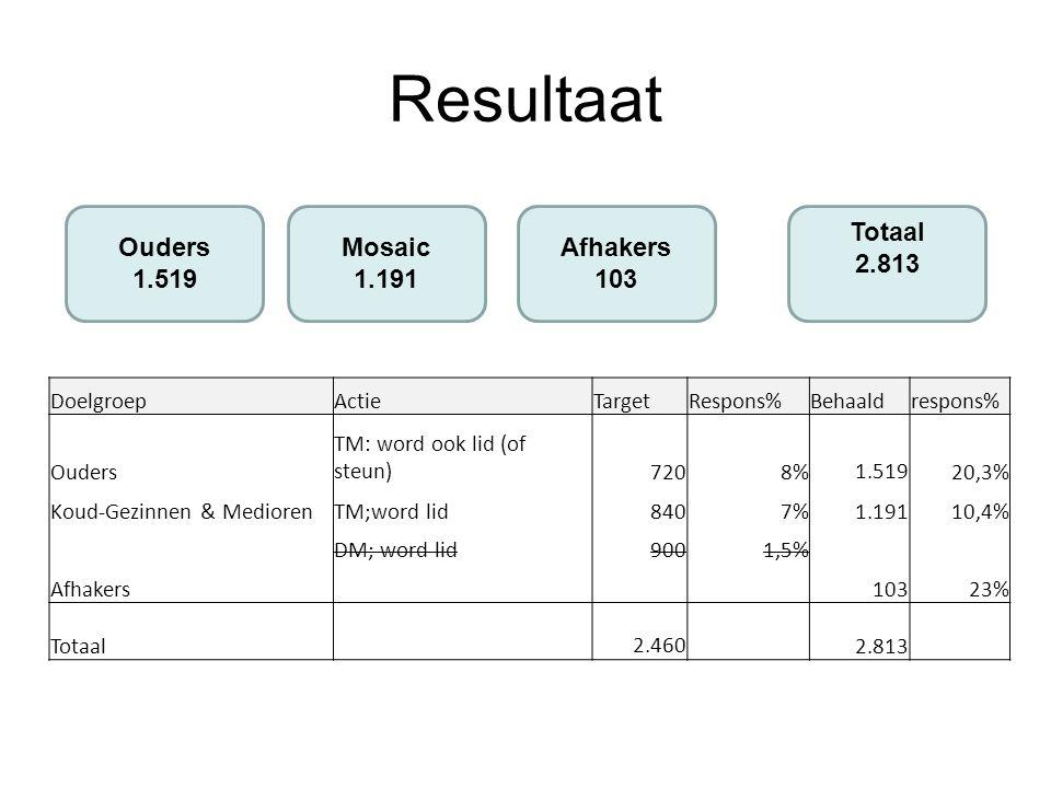 Resultaat DoelgroepActieTargetRespons%Behaaldrespons% Ouders TM: word ook lid (of steun)7208% 1.51920,3% Koud-Gezinnen & MediorenTM;word lid8407%1.19110,4% DM; word lid9001,5% Afhakers 10323% Totaal 2.460 2.813 Ouders 1.519 Mosaic 1.191 Afhakers 103 Totaal 2.813