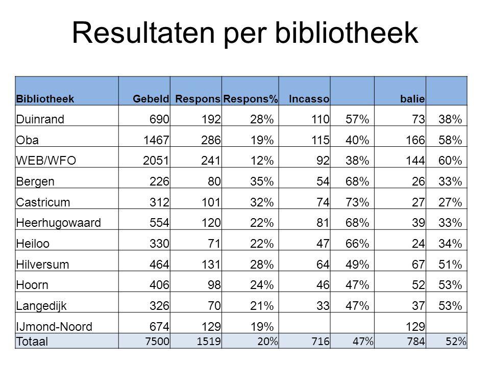 Resultaten per bibliotheek Bibliotheek ResponsRespons%Incasso balie Gebeld Duinrand69019228%11057%7338% Oba146728619%11540%16658% WEB/WFO205124112%923