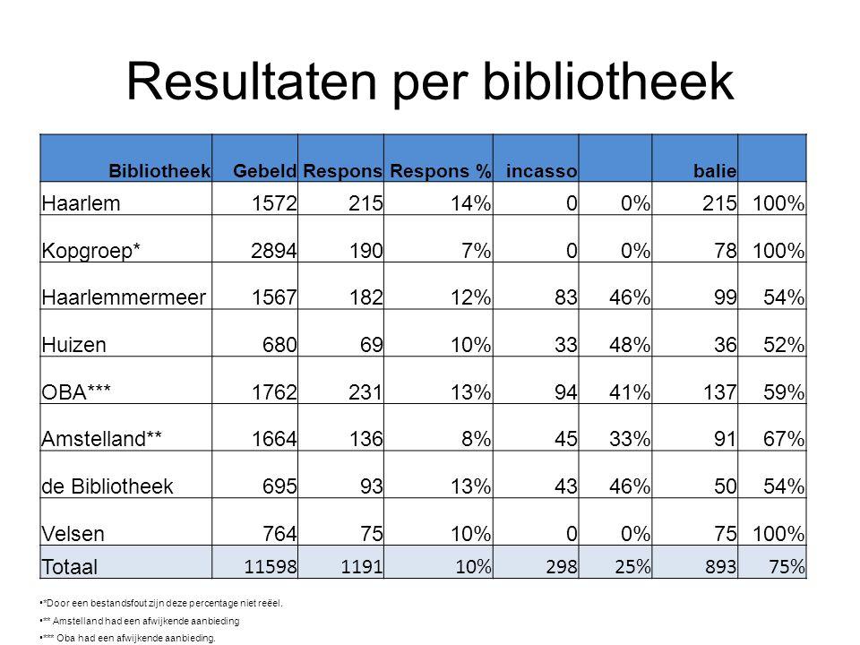 Resultaten per bibliotheek *Door een bestandsfout zijn deze percentage niet reëel. ** Amstelland had een afwijkende aanbieding *** Oba had een afwijke