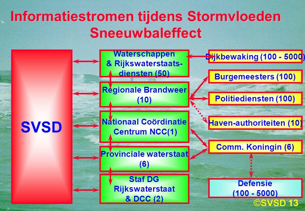 13 Informatiestromen tijdens Stormvloeden Sneeuwbaleffect SVSD Waterschappen & Rijkswaterstaats- diensten (50) Regionale Brandweer (10) Nationaal Coördinatie Centrum NCC(1) Staf DG Rijkswaterstaat & DCC (2) Dijkbewaking (100 - 5000) Burgemeesters (100) Politiediensten (100) Haven-authoriteiten (10) Comm.
