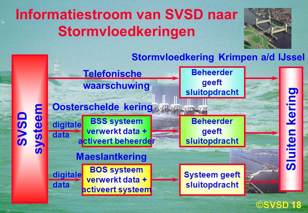 18 Informatiestroom van SVSD naar Stormvloedkeringen SVSD systeem Beheerder geeft sluitopdracht Telefonische waarschuwing Sluiten kering BSS systeem verwerkt data + activeert beheerder digitale data digitale data Stormvloedkering Krimpen a/d IJssel Beheerder geeft sluitopdracht Systeem geeft sluitopdracht Oosterschelde kering BOS systeem verwerkt data + activeert systeem Maeslantkering