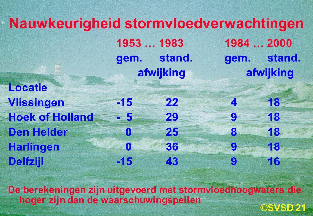 21 Nauwkeurigheid stormvloedverwachtingen 1953 … 19831984 … 2000 gem.stand.gem.stand.afwijking Locatie Vlissingen-15 22 418 Hoek of Holland- 5 29 918 Den Helder 0 25 818 Harlingen 0 36 918 Delfzijl-15 43 916 De berekeningen zijn uitgevoerd met stormvloedhoogwaters die hoger zijn dan de waarschuwingspeilen