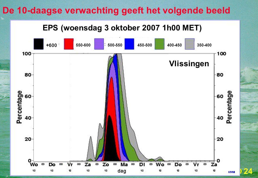 24 De 10-daagse verwachting geeft het volgende beeld +600 550-600500-550450-500400-450350-400 EPS (woensdag 3 oktober 2007 1h00 MET) dag Vlissingen
