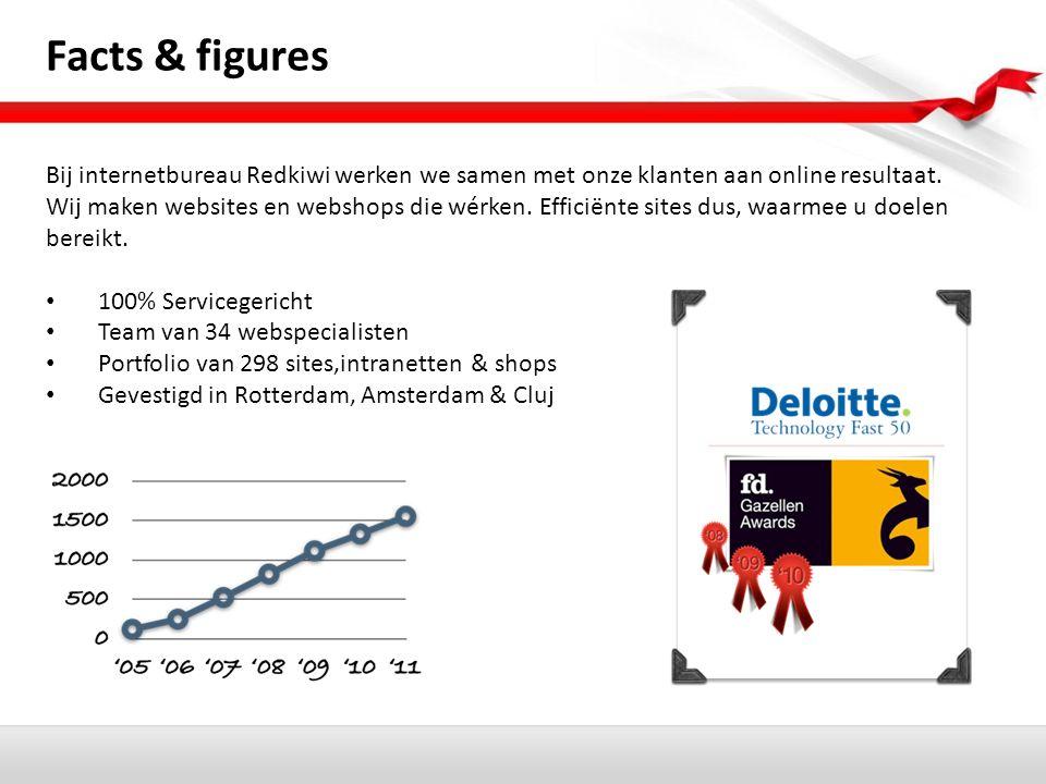 Facts & figures Bij internetbureau Redkiwi werken we samen met onze klanten aan online resultaat.