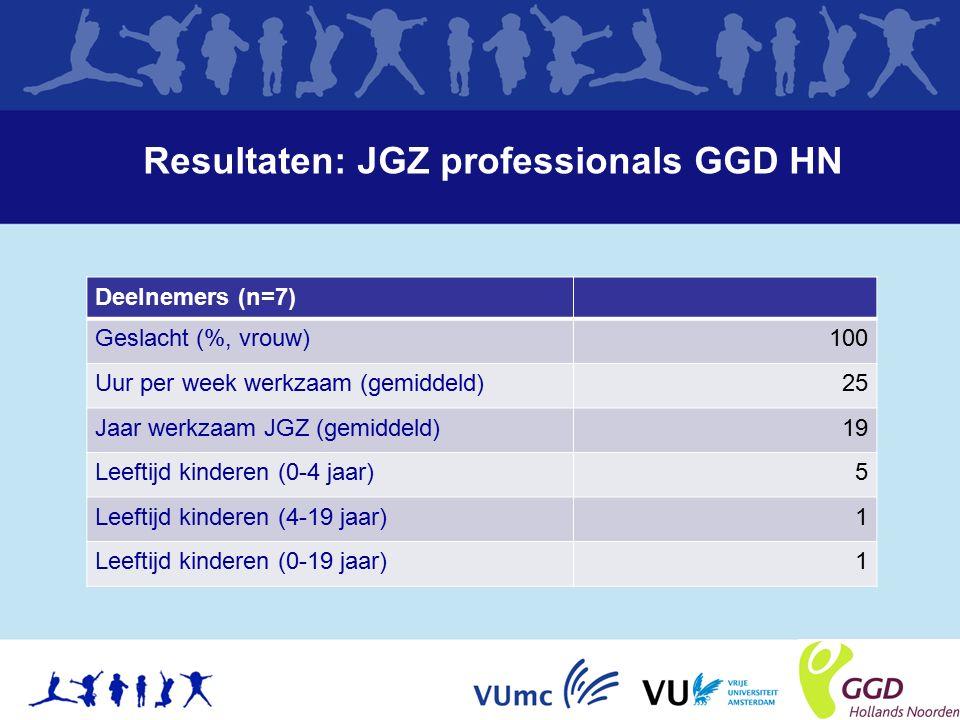 Resultaten: JGZ professionals GGD HN Deelnemers (n=7) Geslacht (%, vrouw)100 Uur per week werkzaam (gemiddeld)25 Jaar werkzaam JGZ (gemiddeld)19 Leeftijd kinderen (0-4 jaar)5 Leeftijd kinderen (4-19 jaar)1 Leeftijd kinderen (0-19 jaar)1