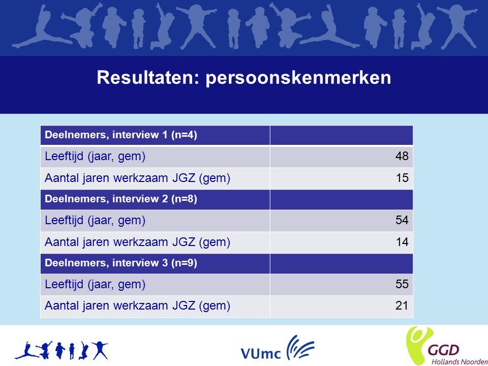 Resultaten: persoonskenmerken Deelnemers, interview 1 (n=4) Leeftijd (jaar, gem)48 Aantal jaren werkzaam JGZ (gem)15 Deelnemers, interview 2 (n=8) Leeftijd (jaar, gem)54 Aantal jaren werkzaam JGZ (gem)14 Deelnemers, interview 3 (n=9) Leeftijd (jaar, gem)55 Aantal jaren werkzaam JGZ (gem)21