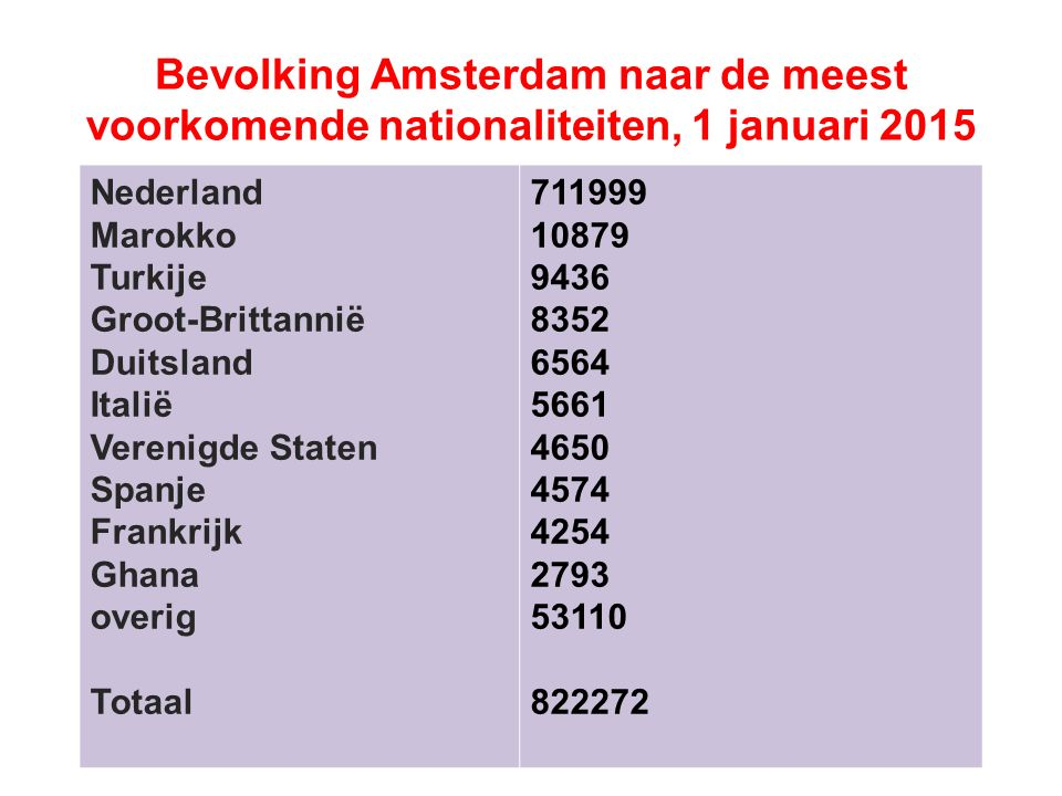 Bevolking Amsterdam naar de meest voorkomende nationaliteiten, 1 januari 2015 Nederland Marokko Turkije Groot-Brittannië Duitsland Italië Verenigde Staten Spanje Frankrijk Ghana overig Totaal 711999 10879 9436 8352 6564 5661 4650 4574 4254 2793 53110 822272
