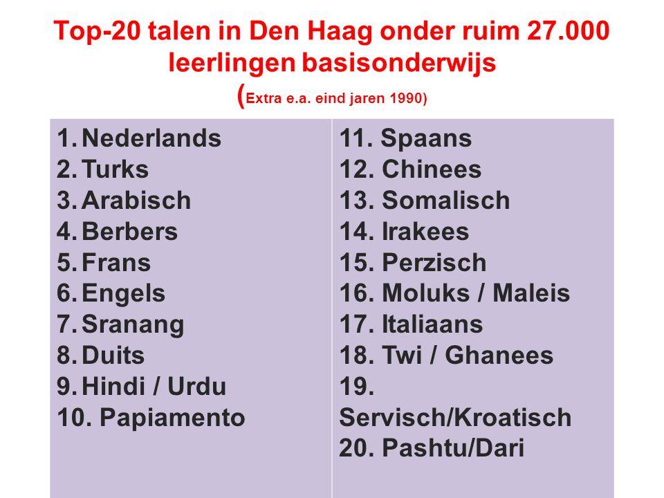 Top-20 talen in Den Haag onder ruim 27.000 leerlingen basisonderwijs ( Extra e.a.