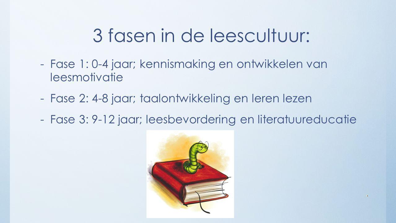 3 fasen in de leescultuur: -Fase 1: 0-4 jaar; kennismaking en ontwikkelen van leesmotivatie -Fase 2: 4-8 jaar; taalontwikkeling en leren lezen -Fase 3: 9-12 jaar; leesbevordering en literatuureducatie