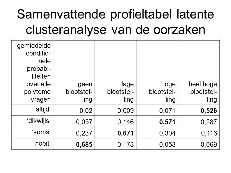 Samenvattende profieltabel latente clusteranalyse van de oorzaken gemiddelde conditio- nele probabi- liteiten over alle polytome vragen geen blootstel