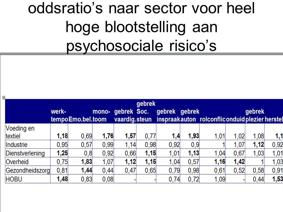oddsratio's naar sector voor heel hoge blootstelling aan psychosociale risico's