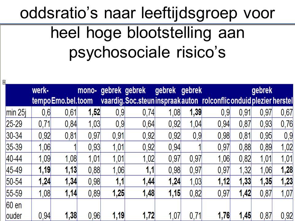 oddsratio's naar leeftijdsgroep voor heel hoge blootstelling aan psychosociale risico's