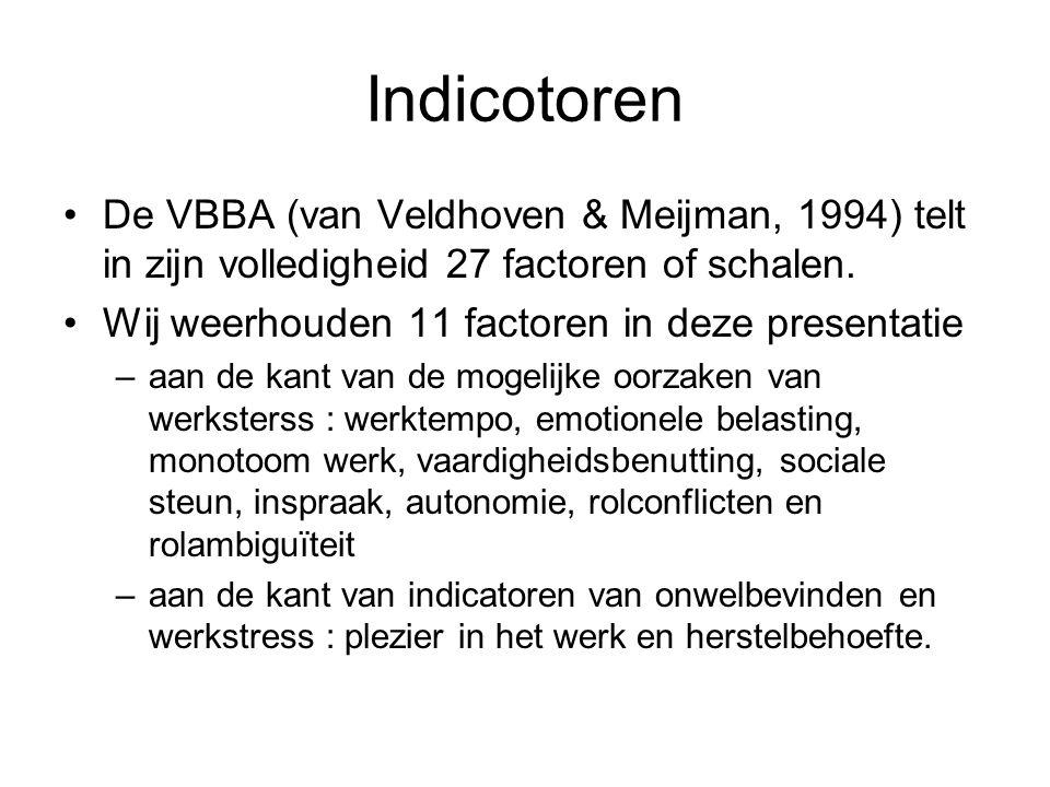 Indicotoren De VBBA (van Veldhoven & Meijman, 1994) telt in zijn volledigheid 27 factoren of schalen. Wij weerhouden 11 factoren in deze presentatie –
