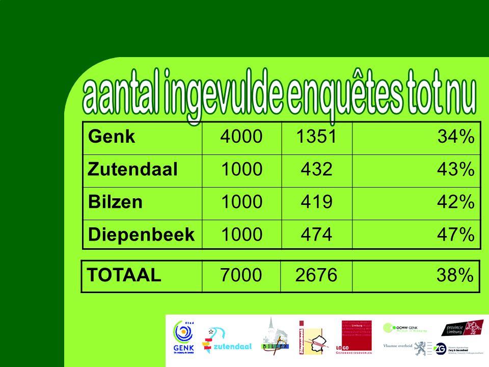 Genk4000135134% Zutendaal100043243% Bilzen100041942% Diepenbeek100047447% TOTAAL7000267638%