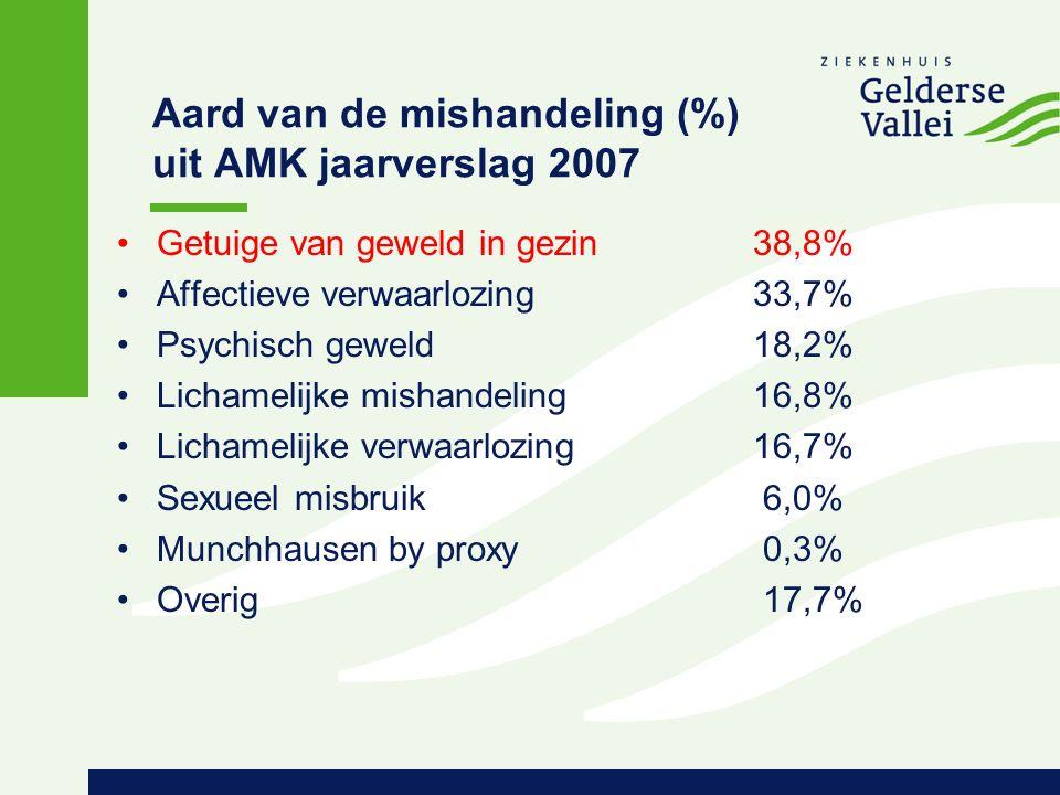 Aard van de mishandeling (%) uit AMK jaarverslag 2007 Getuige van geweld in gezin38,8% Affectieve verwaarlozing33,7% Psychisch geweld18,2% Lichamelijke mishandeling16,8% Lichamelijke verwaarlozing16,7% Sexueel misbruik 6,0% Munchhausen by proxy 0,3% Overig 17,7%