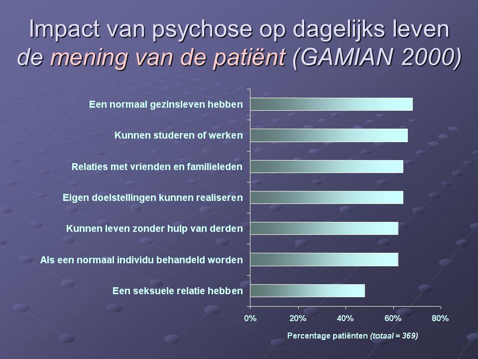 Impact van psychose op dagelijks leven de mening van de patiënt (GAMIAN 2000)
