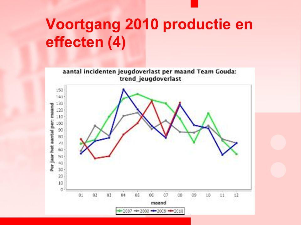 Voortgang 2010 productie en effecten (4)