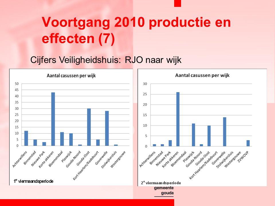 Voortgang 2010 productie en effecten (7) Cijfers Veiligheidshuis: RJO naar wijk