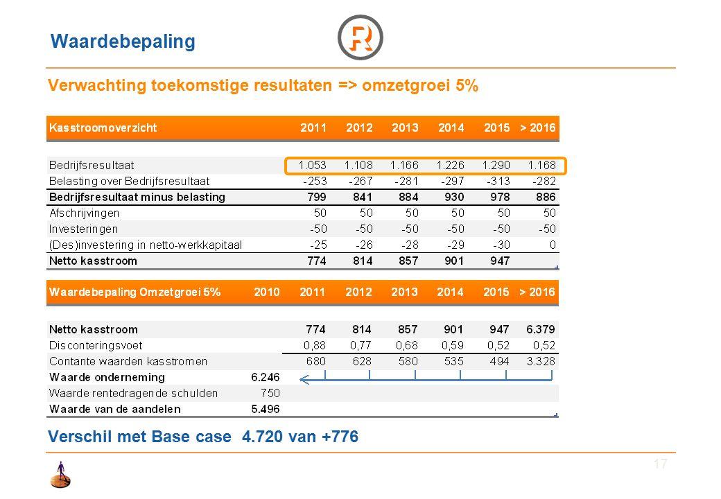 17 Waardebepaling Verwachting toekomstige resultaten => omzetgroei 5% Verschil met Base case 4.720 van +776