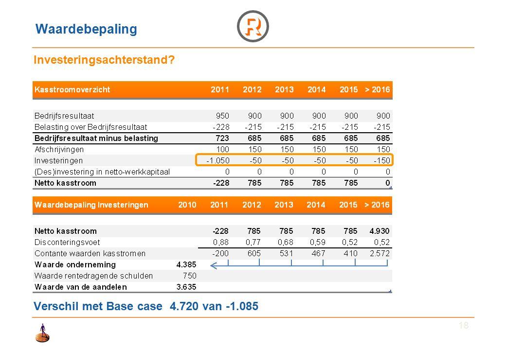 18 Waardebepaling Investeringsachterstand Verschil met Base case 4.720 van -1.085