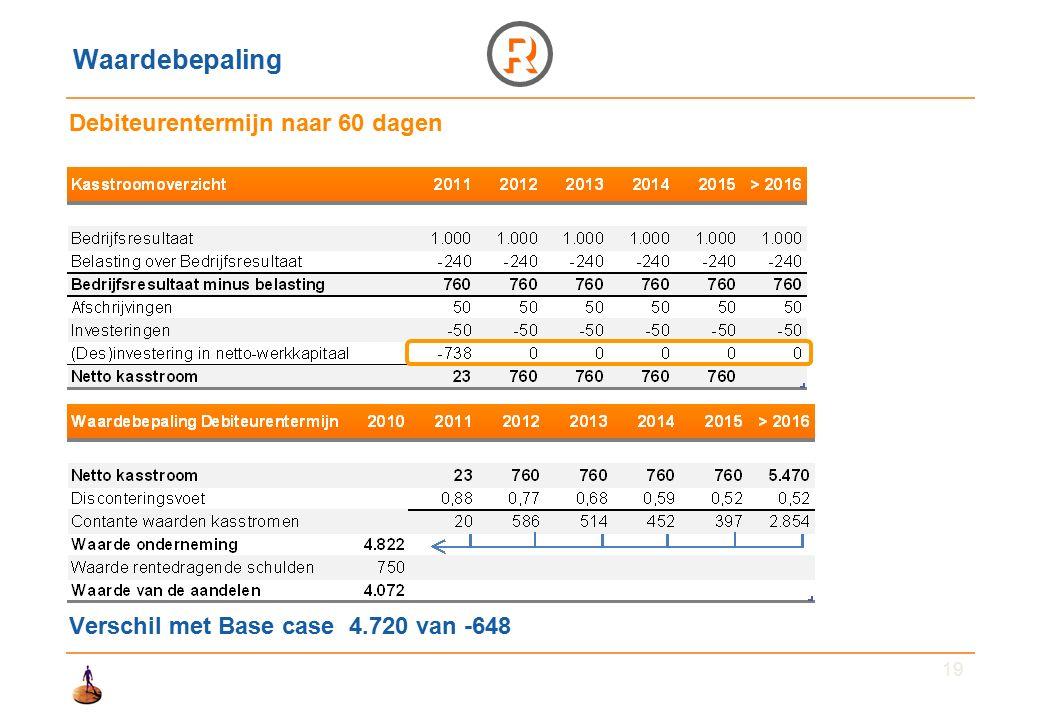 19 Waardebepaling Debiteurentermijn naar 60 dagen Verschil met Base case 4.720 van -648
