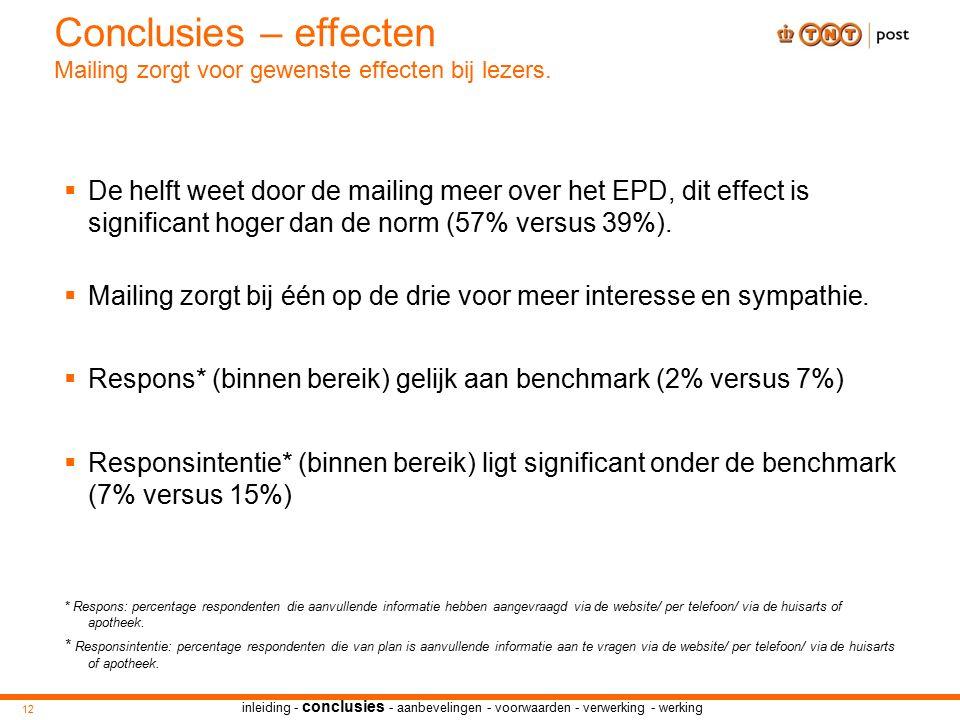 inleiding - conclusies - aanbevelingen - voorwaarden - verwerking - werking  De helft weet door de mailing meer over het EPD, dit effect is significant hoger dan de norm (57% versus 39%).