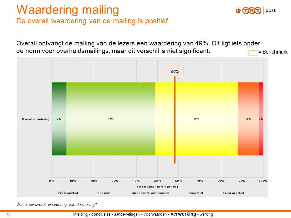 inleiding - conclusies - aanbevelingen - voorwaarden - verwerking - werking Wat is uw overall waardering van de mailing.
