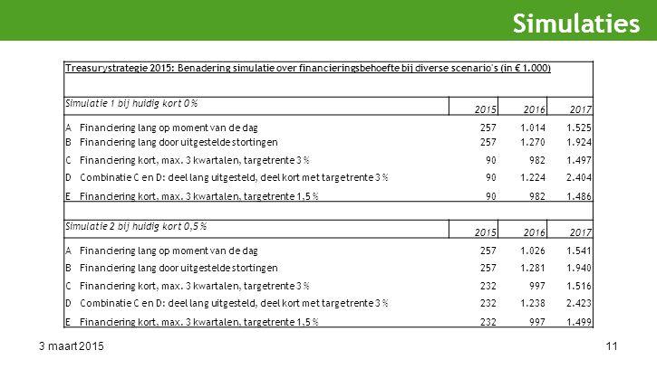 3 maart 201511 Simulaties Treasurystrategie 2015: Benadering simulatie over financieringsbehoefte bij diverse scenario s (in € 1.000) Simulatie 1 bij huidig kort 0 % 201520162017 AFinanciering lang op moment van de dag2571.0141.525 BFinanciering lang door uitgestelde stortingen2571.2701.924 CFinanciering kort, max.