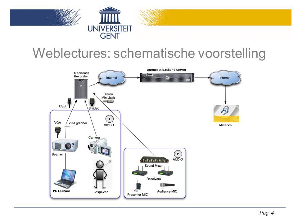 Pag. 4 Weblectures: schematische voorstelling