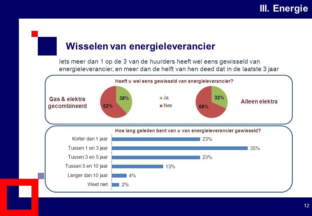 Wisselen van energieleverancier 12 III.
