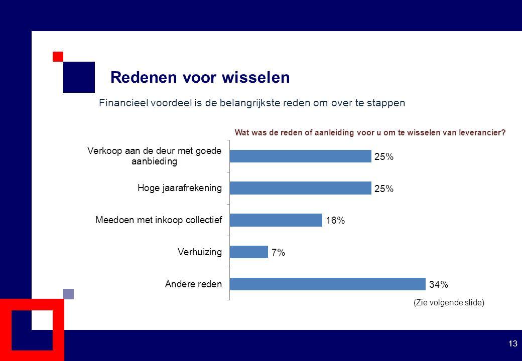 Redenen voor wisselen 13 (Zie volgende slide) Financieel voordeel is de belangrijkste reden om over te stappen Wat was de reden of aanleiding voor u om te wisselen van leverancier?