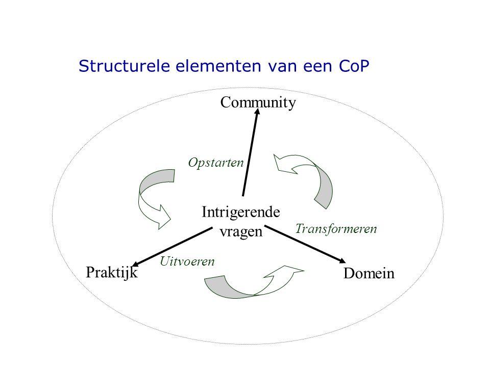 Structurele elementen van een CoP Intrigerende vragen Community Praktijk Domein Opstarten Uitvoeren Transformeren