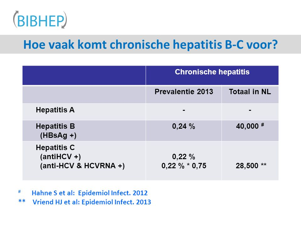 # Hahne S et al: Epidemiol Infect. 2012 ** Vriend HJ et al: Epidemiol Infect.