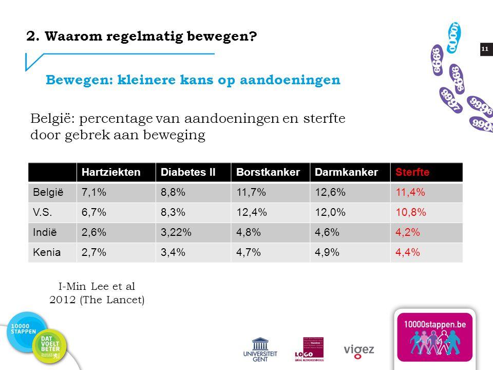 11 België: percentage van aandoeningen en sterfte door gebrek aan beweging HartziektenDiabetes IIBorstkankerDarmkankerSterfte België7,1%8,8%11,7%12,6%11,4% V.S.6,7%8,3%12,4%12,0%10,8% Indië2,6%3,22%4,8%4,6%4,2% Kenia2,7%3,4%4,7%4,9%4,4% 2.