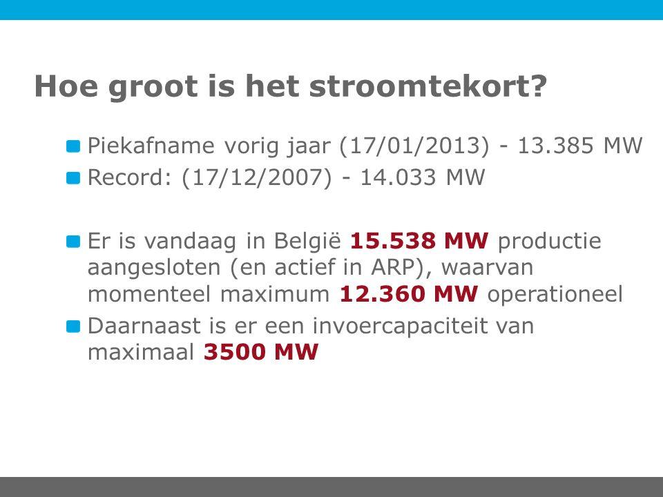 Hoe groot is het stroomtekort? Piekafname vorig jaar (17/01/2013) - 13.385 MW Record: (17/12/2007) - 14.033 MW Er is vandaag in België 15.538 MW produ