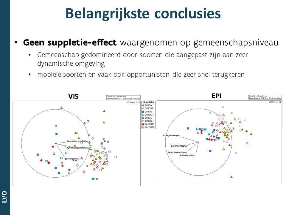 ILVO Geen suppletie-effect waargenomen op gemeenschapsniveau Gemeenschap gedomineerd door soorten die aangepast zijn aan zeer dynamische omgeving mobi