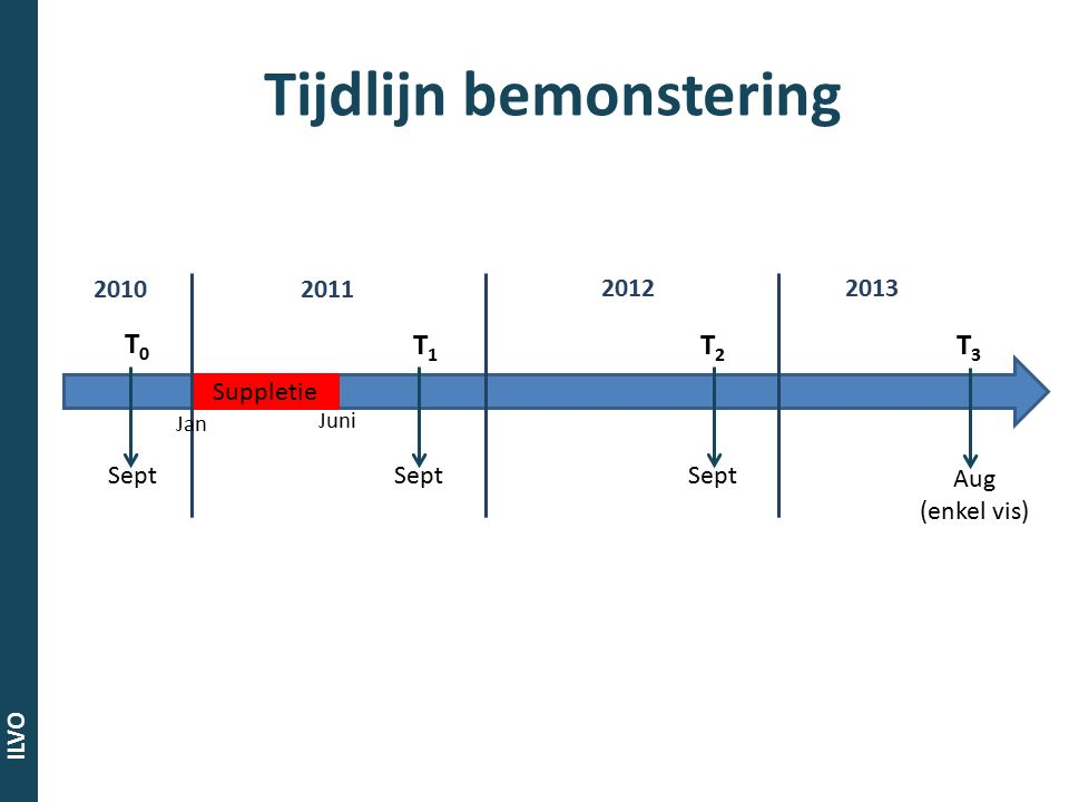 ILVO Tijdlijn bemonstering T0T0 T1T1 T2T2 Sept Suppletie Juni Sept 20102011 20122013 T3T3 Aug (enkel vis) Jan