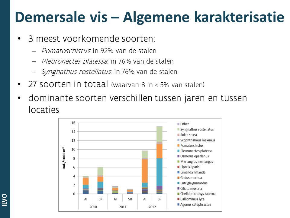ILVO Belangrijkste conclusies Zeer grote natuurlijke jaar tot jaar variatie.