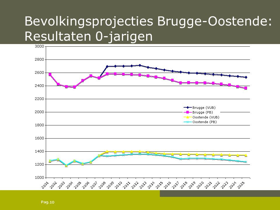Pag. Bevolkingsprojecties Brugge-Oostende: Resultaten 0-jarigen 10