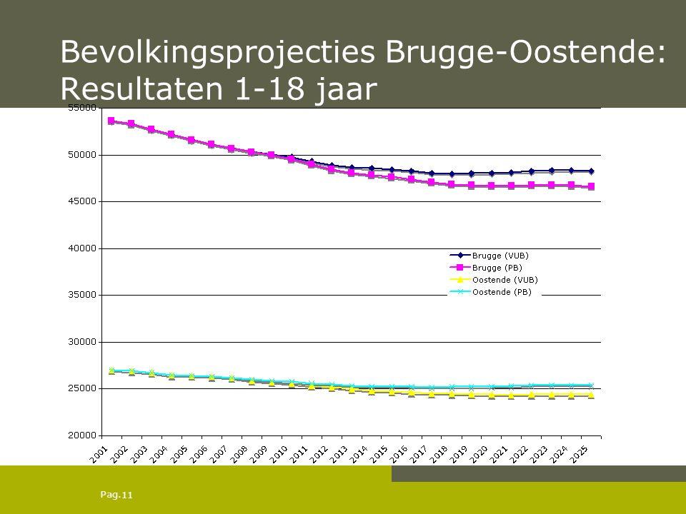 Pag. Bevolkingsprojecties Brugge-Oostende: Resultaten 1-18 jaar 11