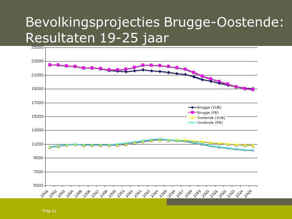 Pag. Bevolkingsprojecties Brugge-Oostende: Resultaten 19-25 jaar 12