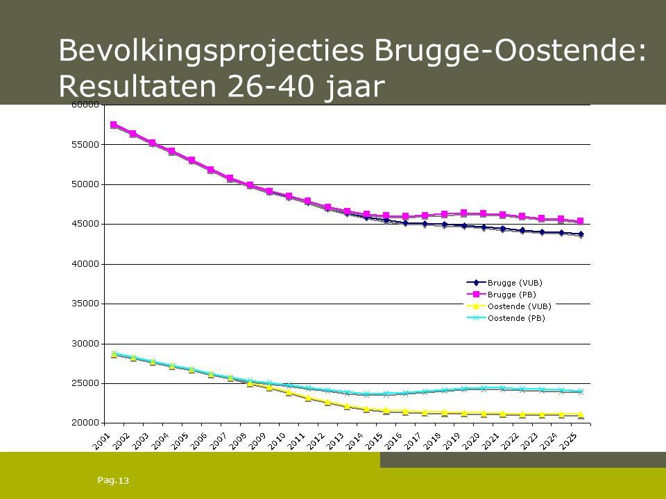 Pag. Bevolkingsprojecties Brugge-Oostende: Resultaten 26-40 jaar 13