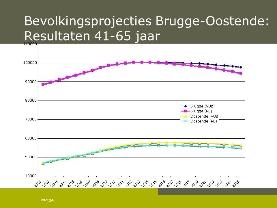 Pag. Bevolkingsprojecties Brugge-Oostende: Resultaten 41-65 jaar 14