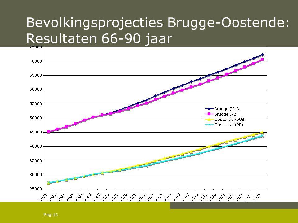 Pag. Bevolkingsprojecties Brugge-Oostende: Resultaten 66-90 jaar 15