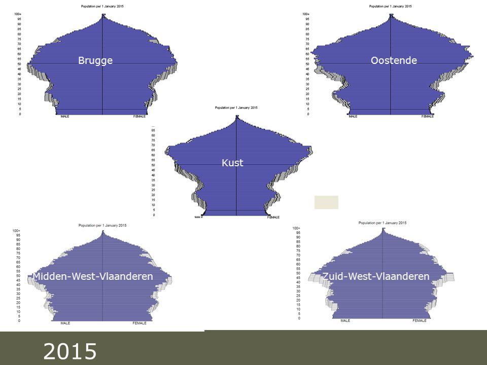 Pag. 1830/03/2009 2015 Brugge Oostende Kust Midden-West-Vlaanderen Zuid-West-Vlaanderen